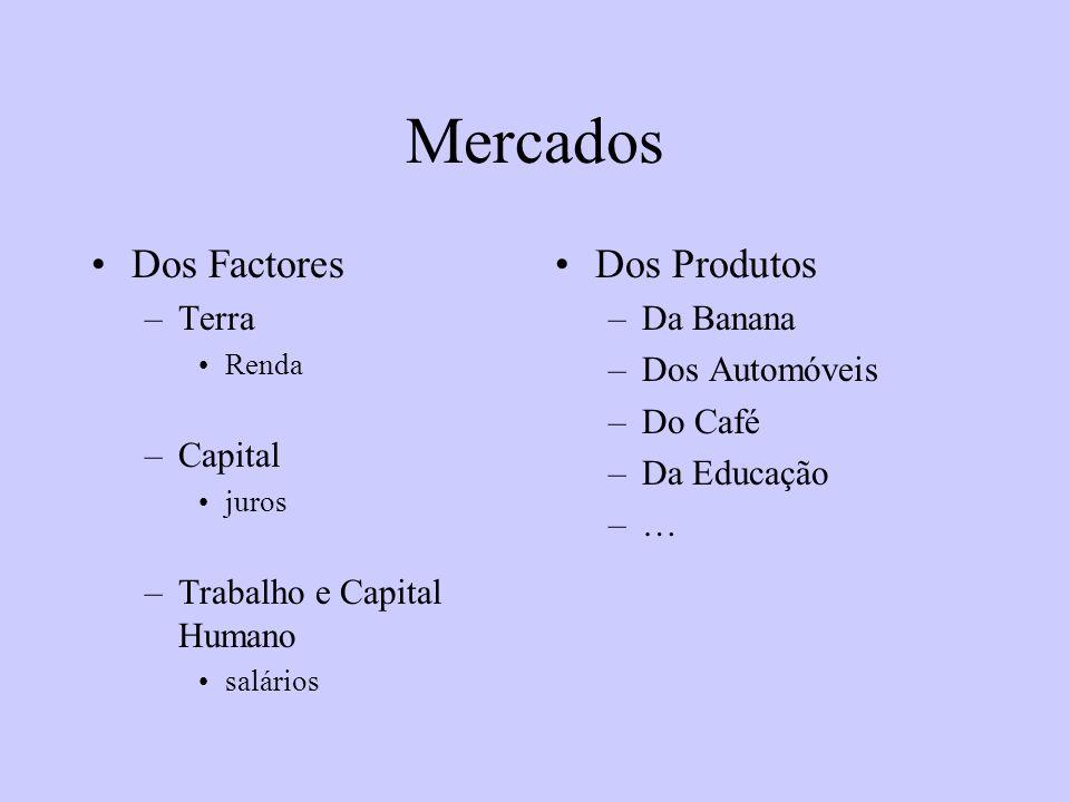 Mercados Dos Factores Dos Produtos Terra Capital