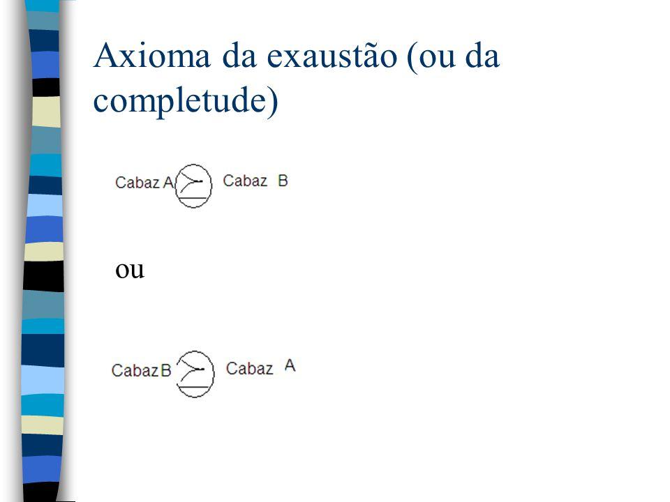 Axioma da exaustão (ou da completude)