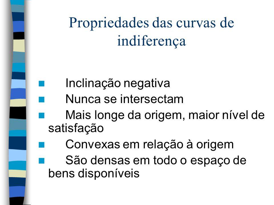 Propriedades das curvas de indiferença
