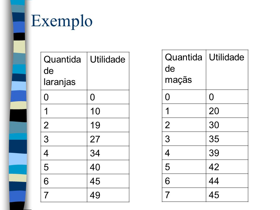 Exemplo Quantidade maçãs Utilidade 1 20 2 30 3 35 4 39 5 42 6 44 7 45