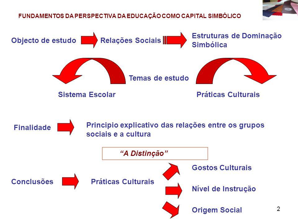 Estruturas de Dominação Simbólica Objecto de estudo Relações Sociais