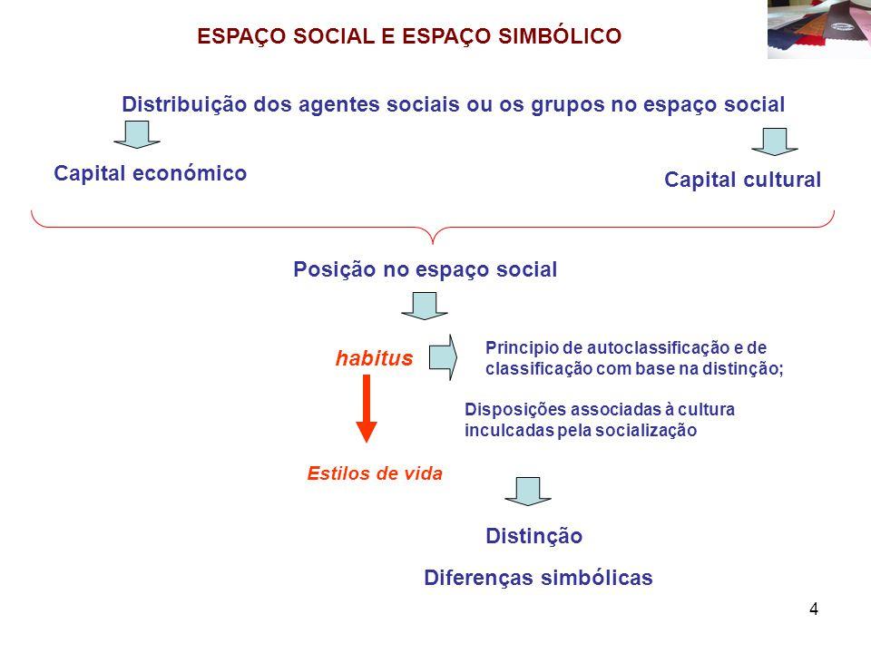 ESPAÇO SOCIAL E ESPAÇO SIMBÓLICO