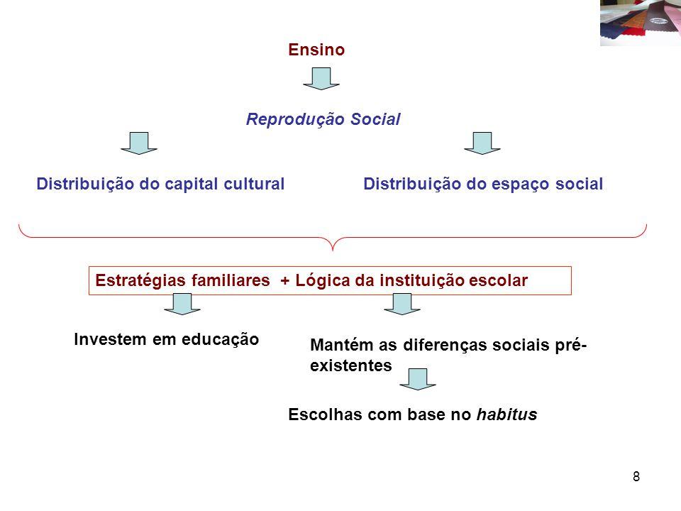 Ensino Reprodução Social. Distribuição do capital cultural. Distribuição do espaço social. Estratégias familiares + Lógica da instituição escolar.