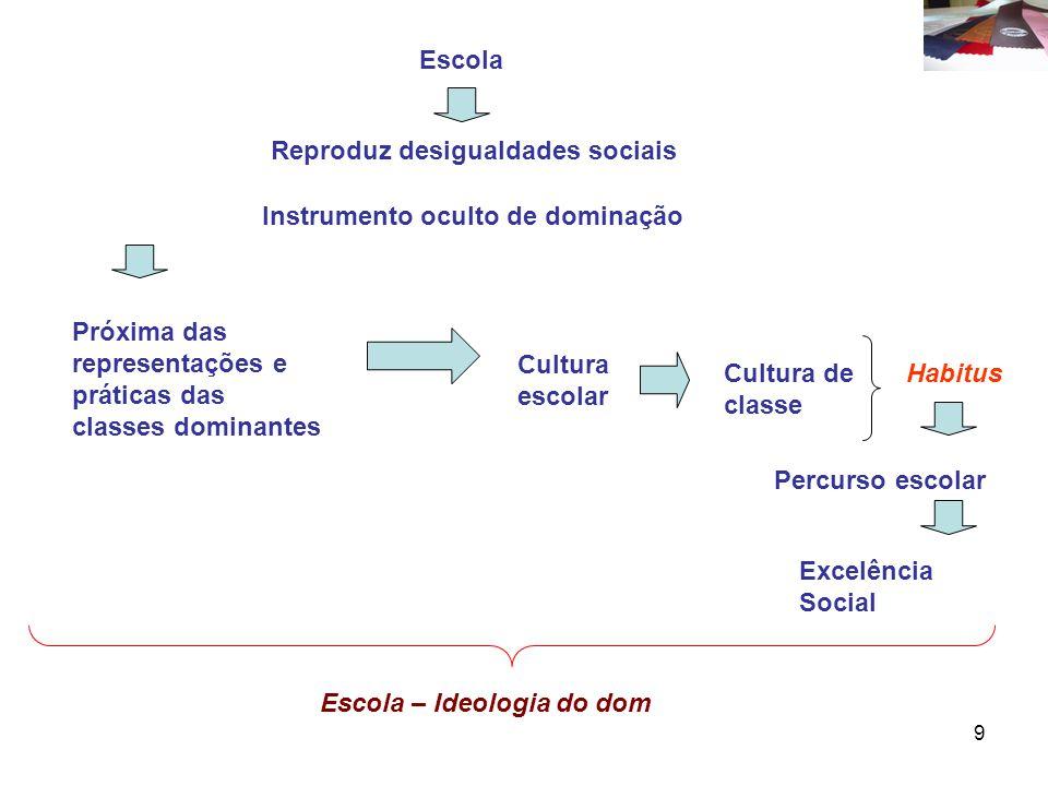 Escola Reproduz desigualdades sociais. Instrumento oculto de dominação. Próxima das representações e práticas das classes dominantes.