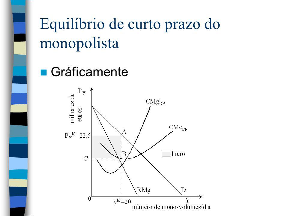 Equilíbrio de curto prazo do monopolista