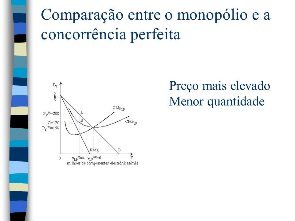 Comparação entre o monopólio e a concorrência perfeita