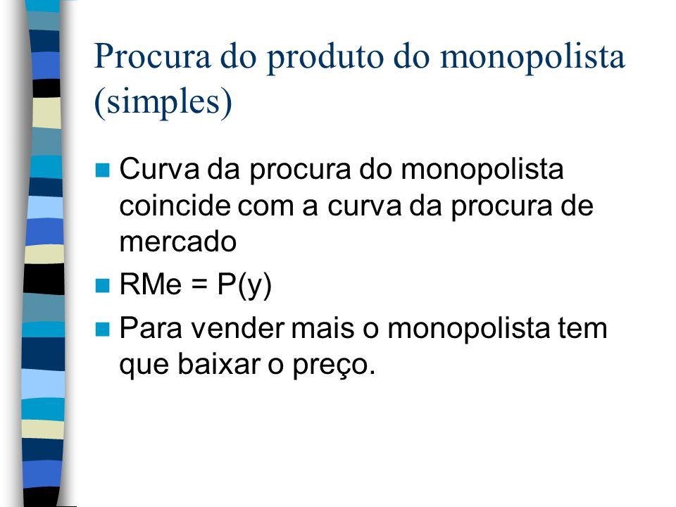 Procura do produto do monopolista (simples)