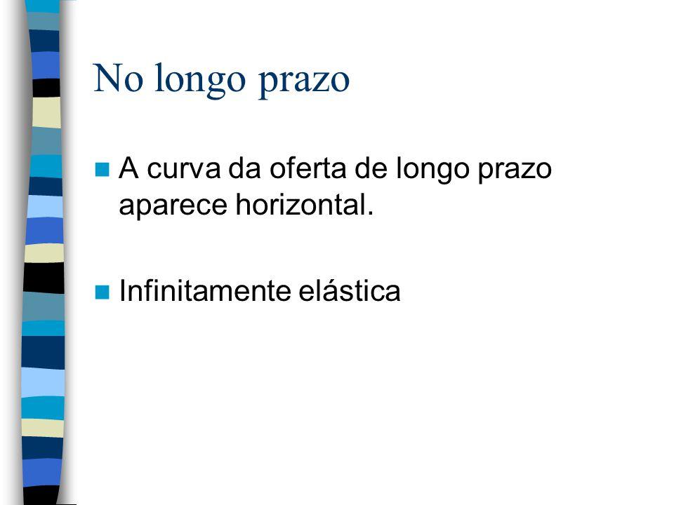 No longo prazo A curva da oferta de longo prazo aparece horizontal.