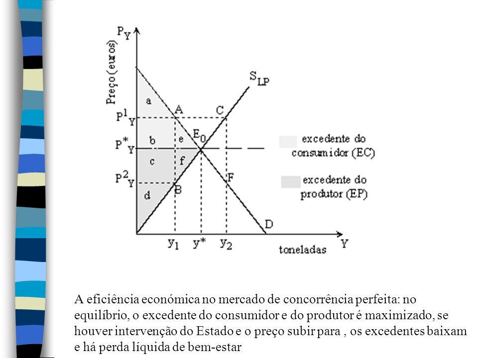 A eficiência económica no mercado de concorrência perfeita: no equilíbrio, o excedente do consumidor e do produtor é maximizado, se houver intervenção do Estado e o preço subir para , os excedentes baixam e há perda líquida de bem-estar