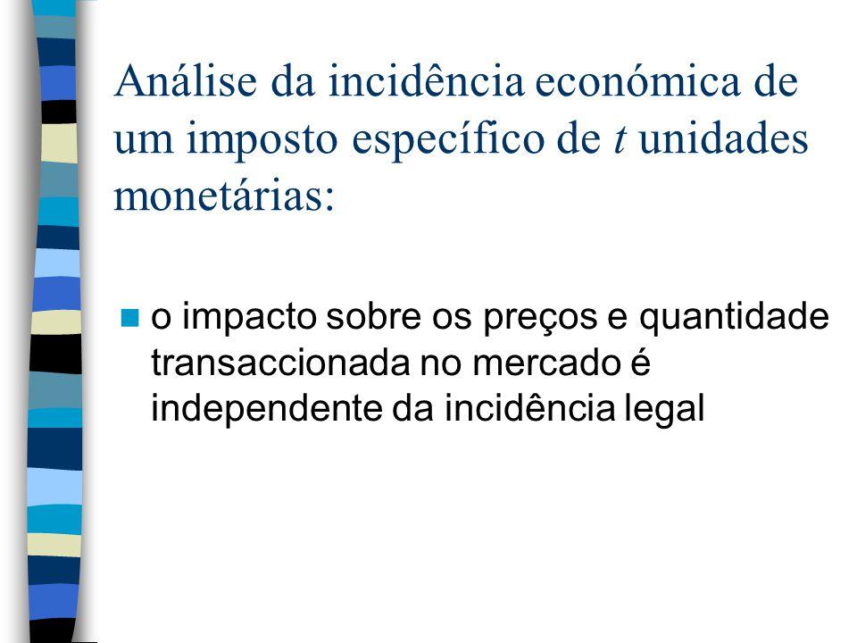 Análise da incidência económica de um imposto específico de t unidades monetárias: