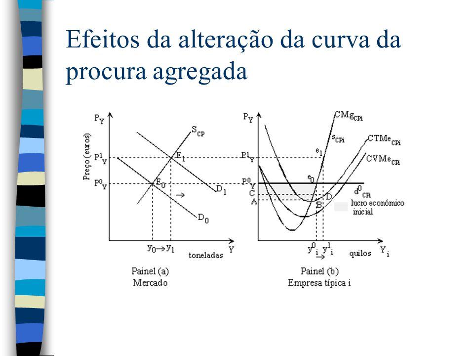 Efeitos da alteração da curva da procura agregada