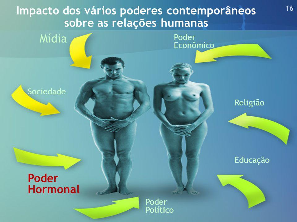 Impacto dos vários poderes contemporâneos sobre as relações humanas