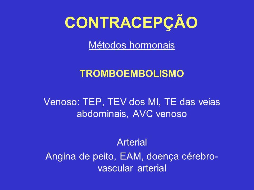 CONTRACEPÇÃO Métodos hormonais TROMBOEMBOLISMO