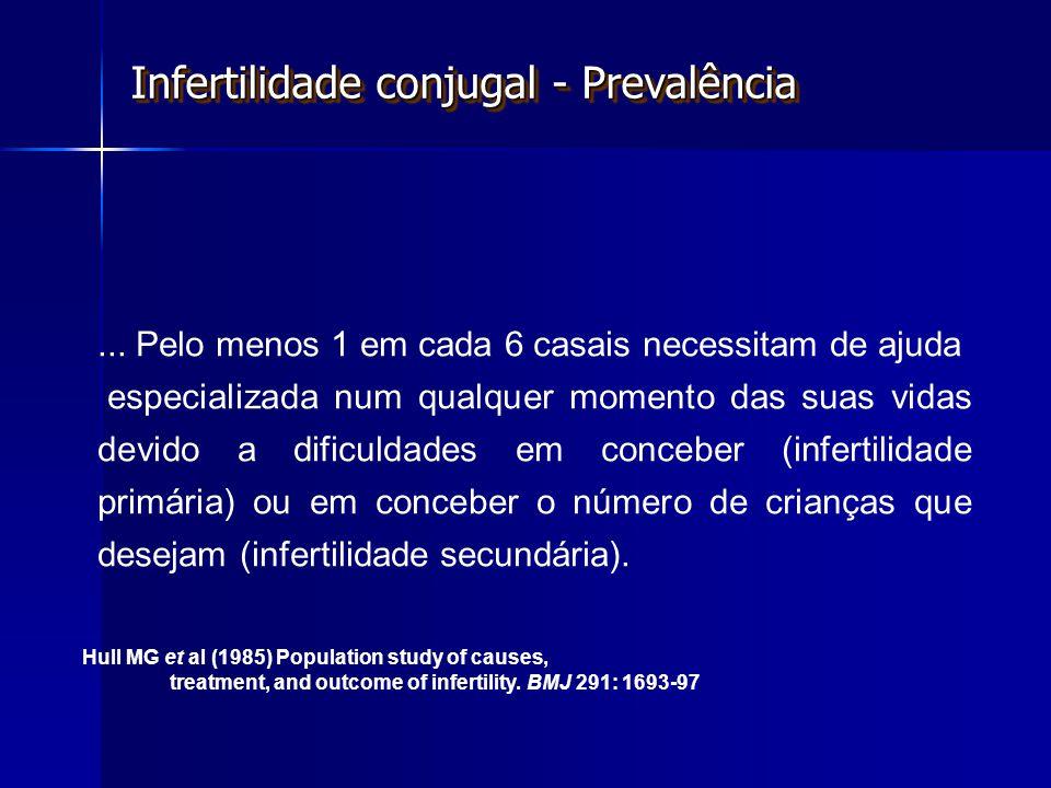 Infertilidade conjugal - Prevalência