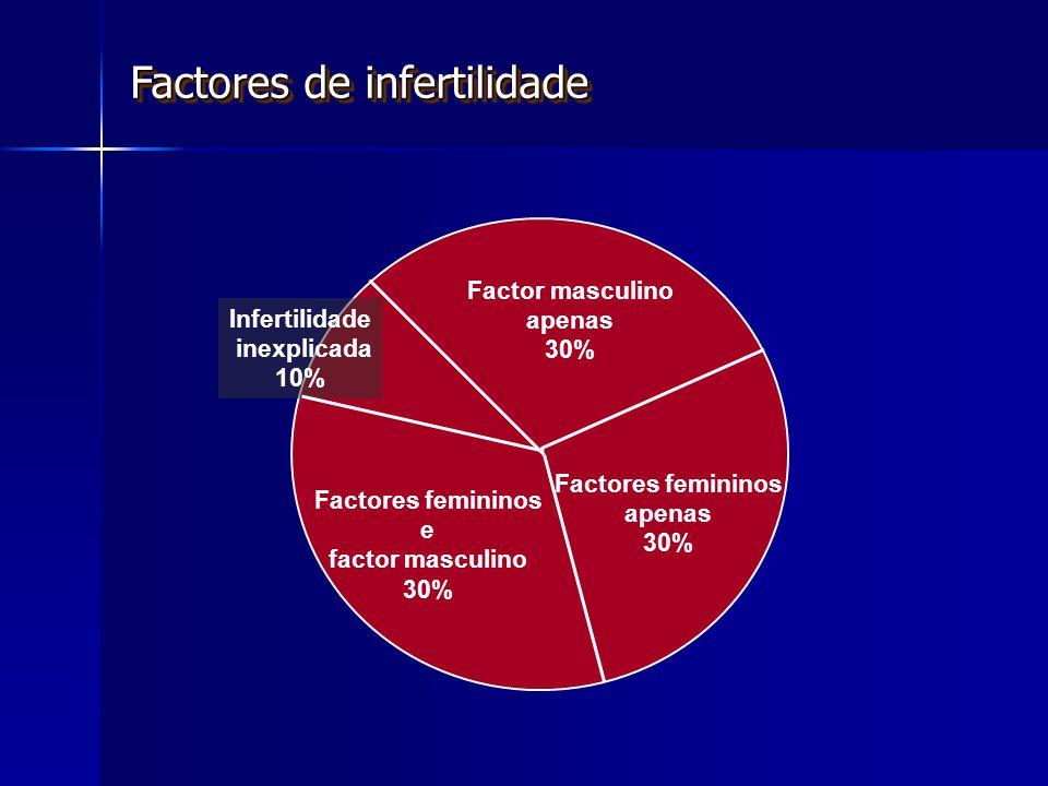 Factores de infertilidade