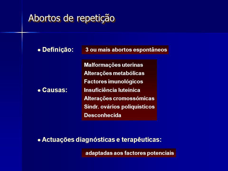 Abortos de repetição  Definição:  Causas: