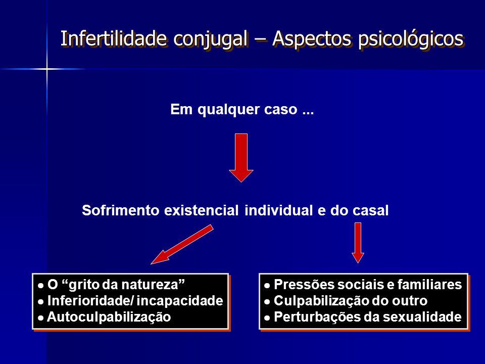 Infertilidade conjugal – Aspectos psicológicos