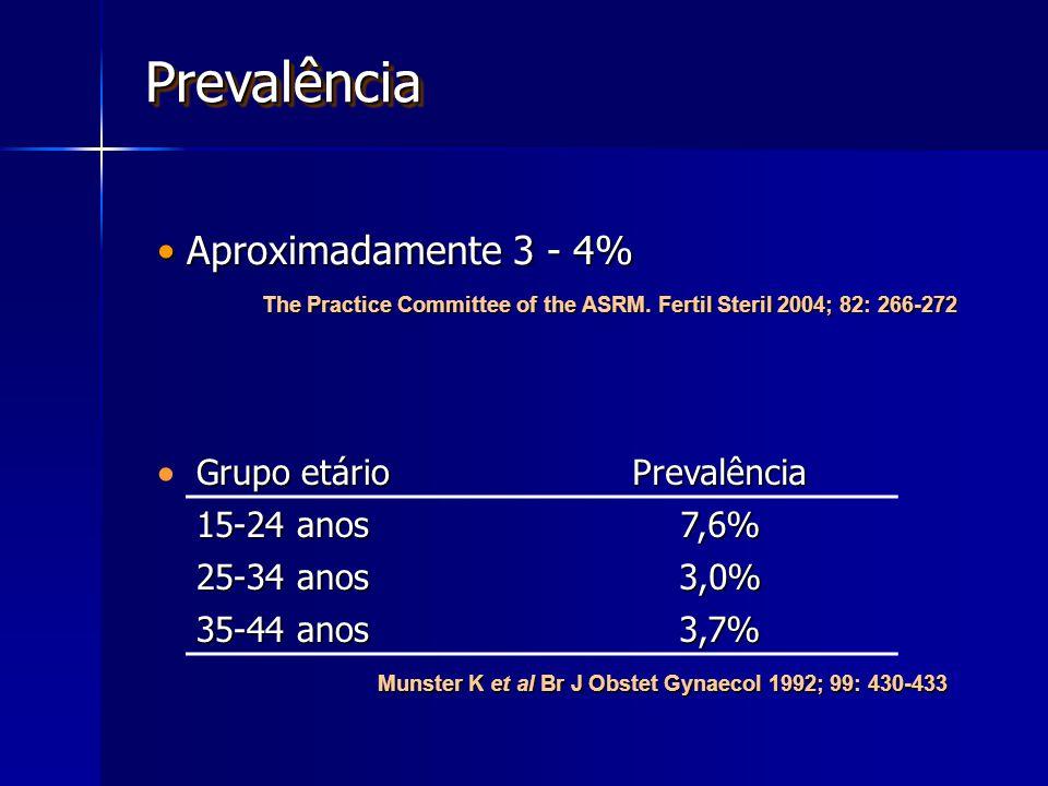 Prevalência Aproximadamente 3 - 4%  Grupo etário Prevalência
