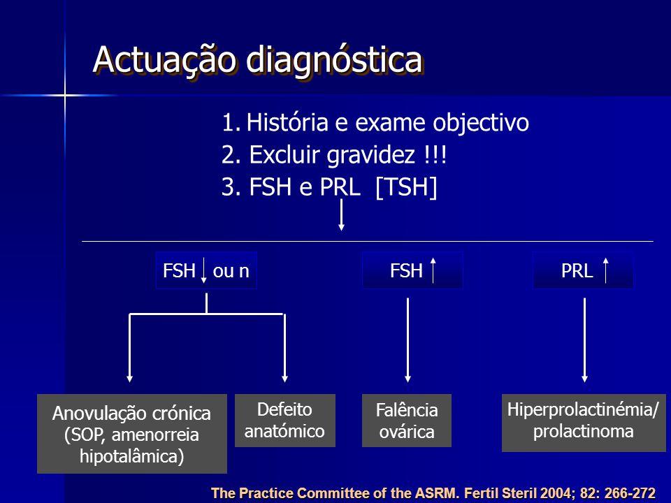 (SOP, amenorreia hipotalâmica)