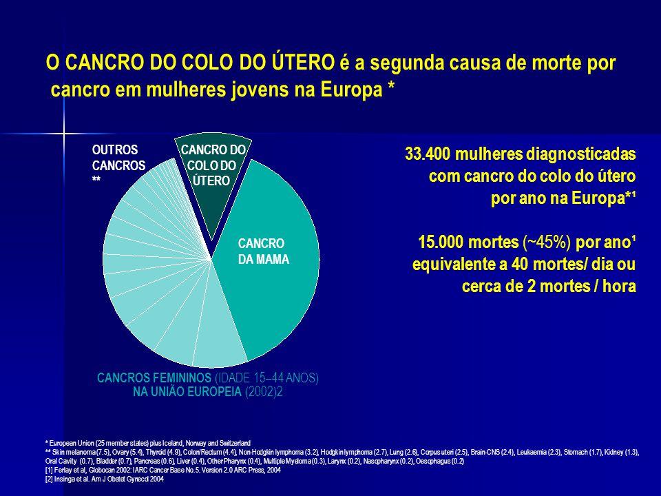 CANCROS FEMININOS (IDADE 15–44 ANOS) NA UNIÃO EUROPEIA (2002)2