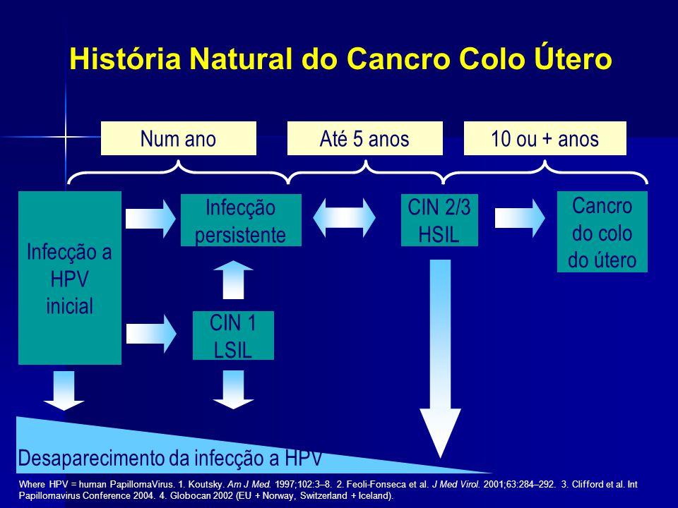 História Natural do Cancro Colo Útero