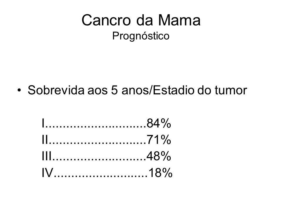 Cancro da Mama Prognóstico