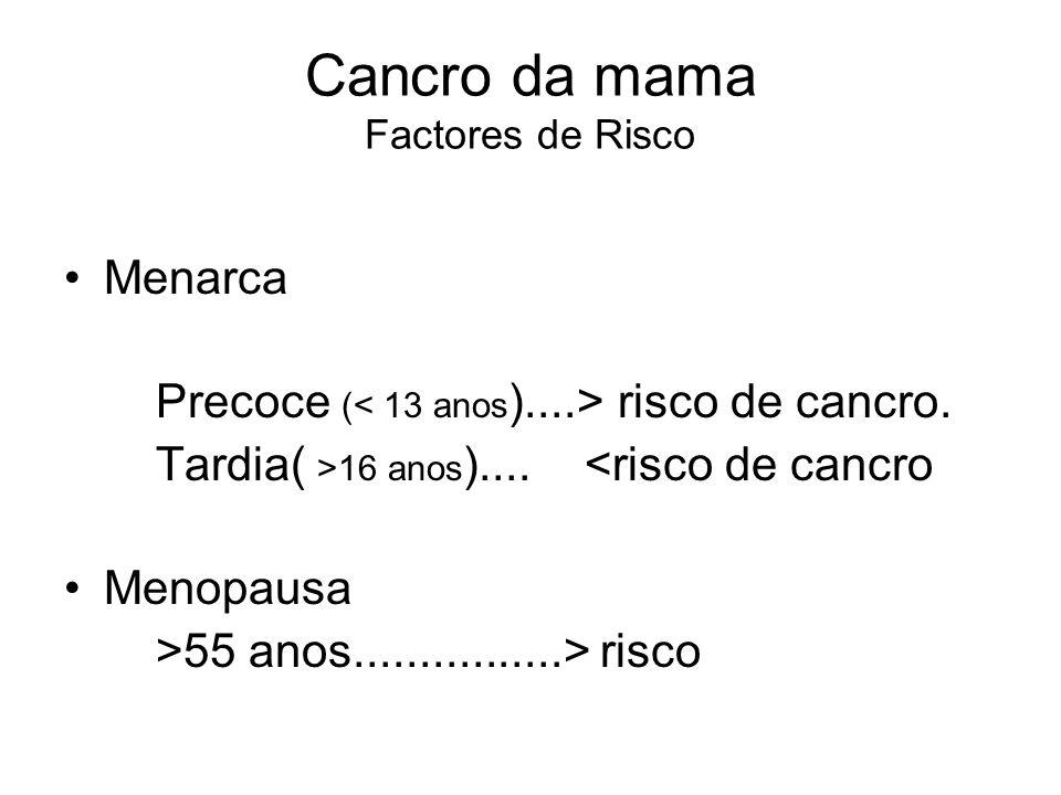 Cancro da mama Factores de Risco