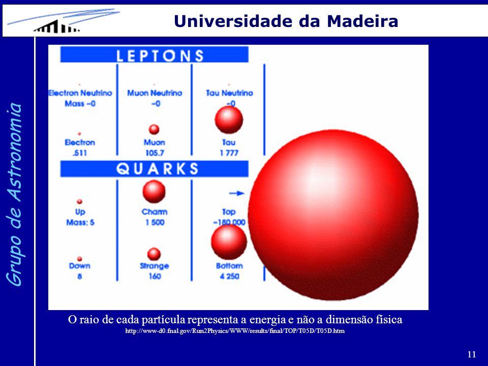 O raio de cada partícula representa a energia e não a dimensão física