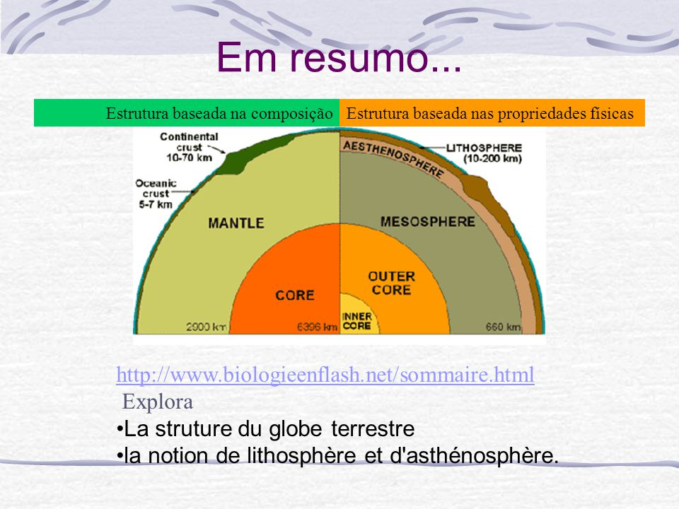 Em resumo... http://www.biologieenflash.net/sommaire.html Explora
