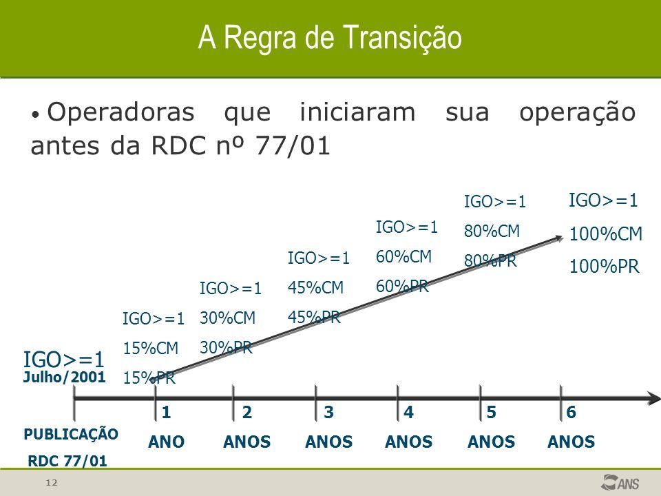 A Regra de Transição IGO>=1