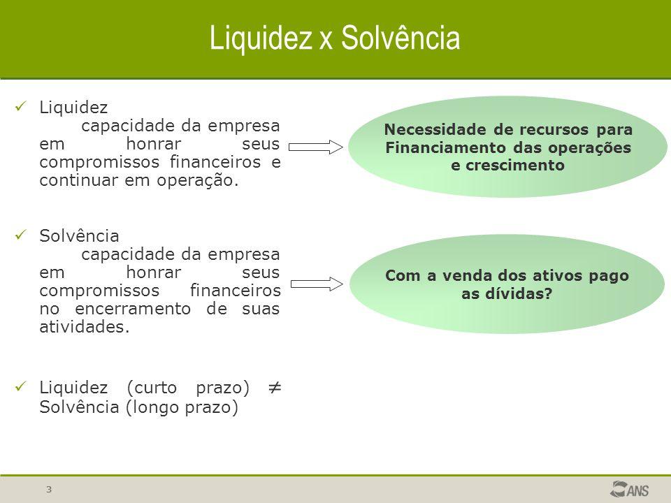 Liquidez x Solvência Liquidez capacidade da empresa em honrar seus compromissos financeiros e continuar em operação.