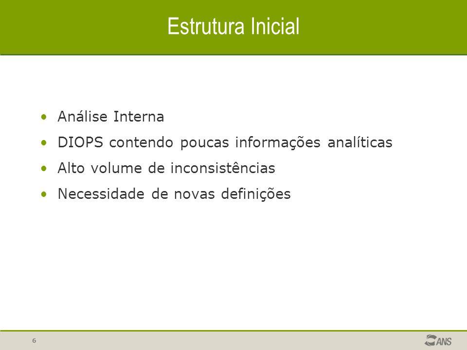 Estrutura Inicial Análise Interna