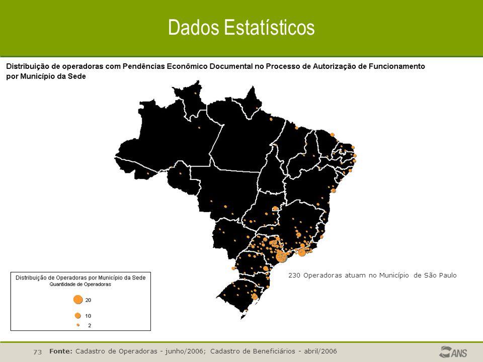 Dados Estatísticos 230 Operadoras atuam no Município de São Paulo