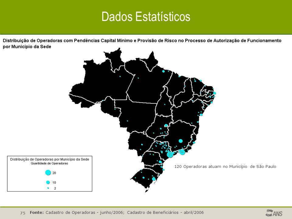 Dados Estatísticos 120 Operadoras atuam no Município de São Paulo