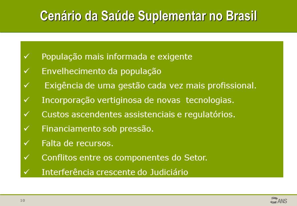 Cenário da Saúde Suplementar no Brasil