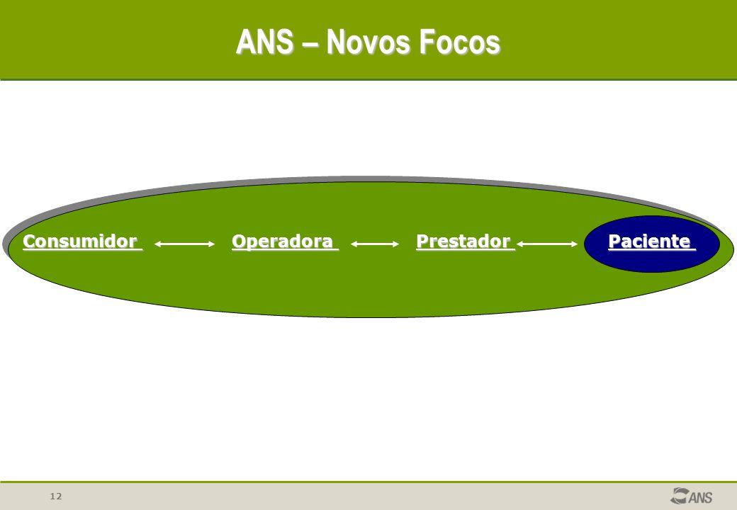ANS – Novos Focos Consumidor Operadora Prestador Paciente