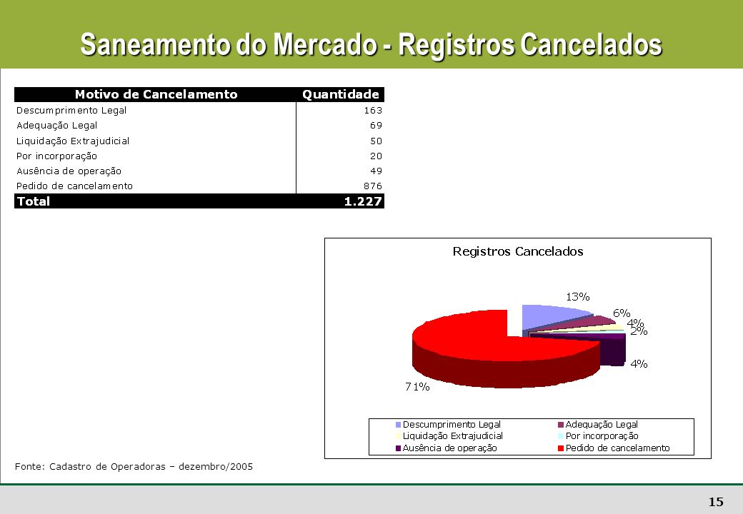 Saneamento do Mercado - Registros Cancelados