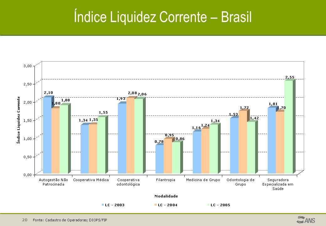 Índice Liquidez Corrente – Brasil