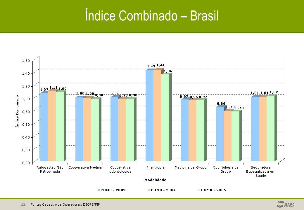 Índice Combinado – Brasil
