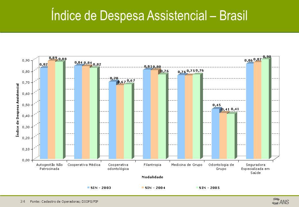 Índice de Despesa Assistencial – Brasil