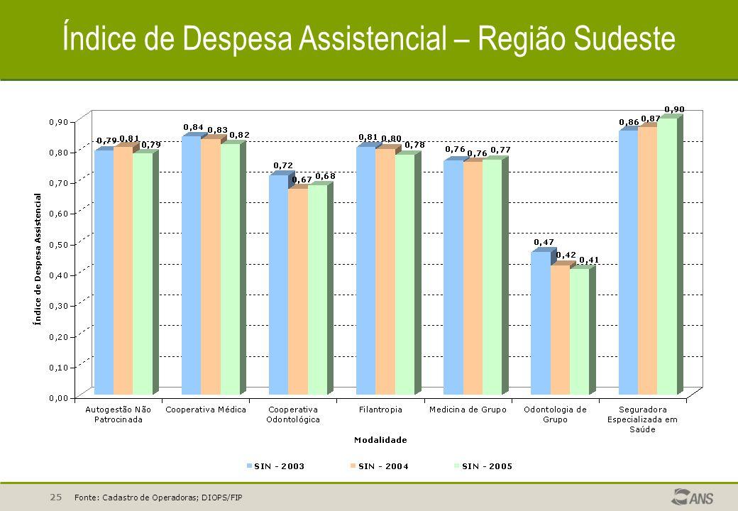 Índice de Despesa Assistencial – Região Sudeste