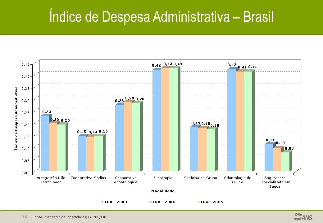 Índice de Despesa Administrativa – Brasil