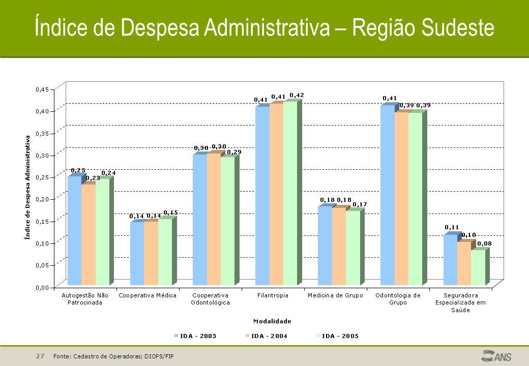 Índice de Despesa Administrativa – Região Sudeste