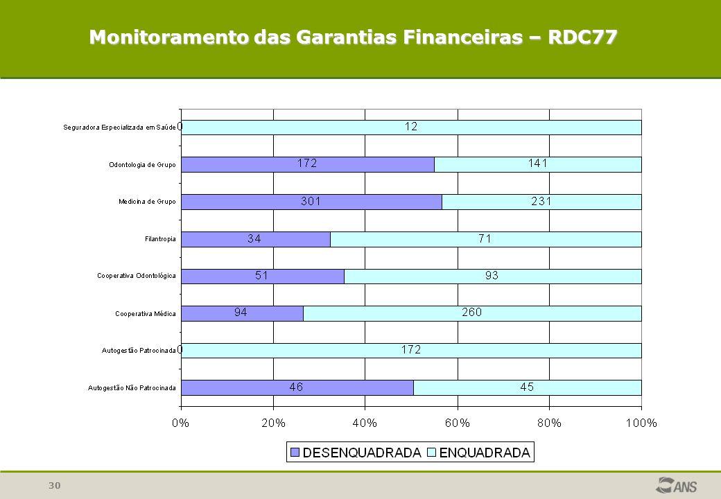 Monitoramento das Garantias Financeiras – RDC77