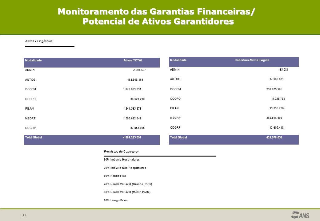 Monitoramento das Garantias Financeiras/