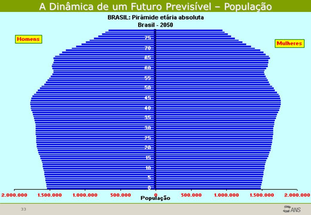 A Dinâmica de um Futuro Previsível – População IBGE