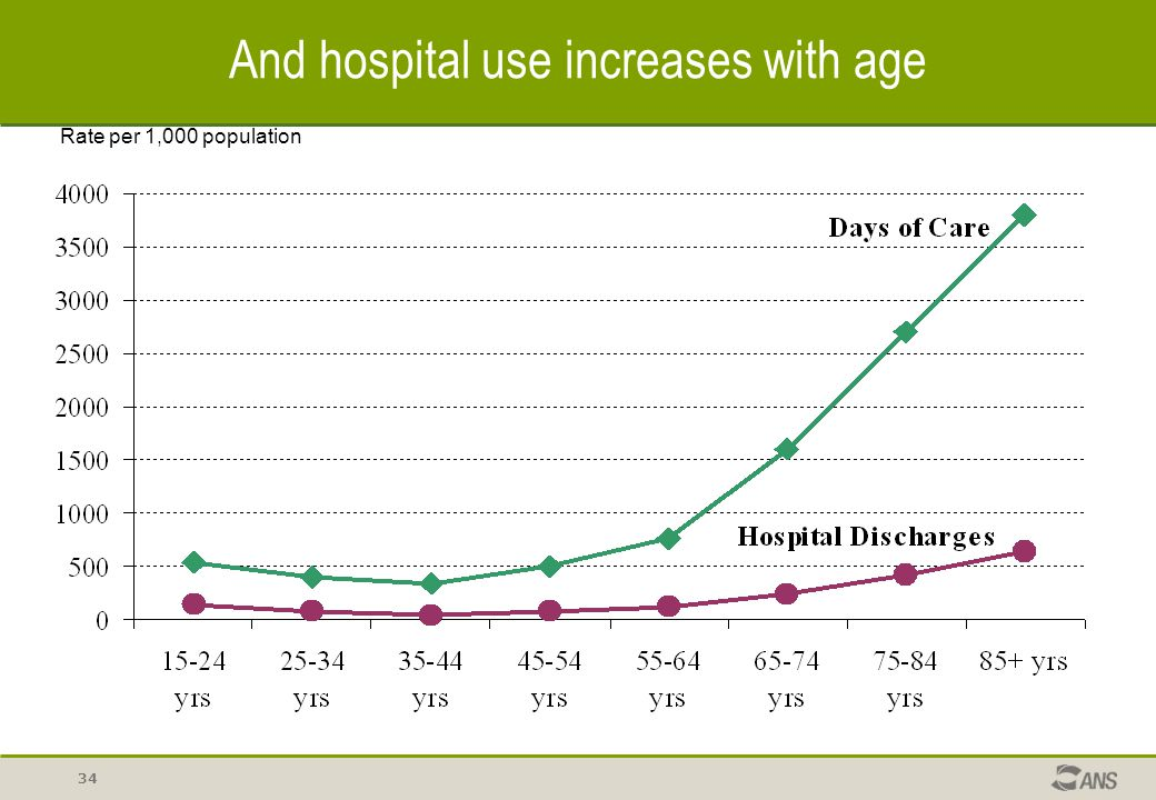 And hospital use increases with age