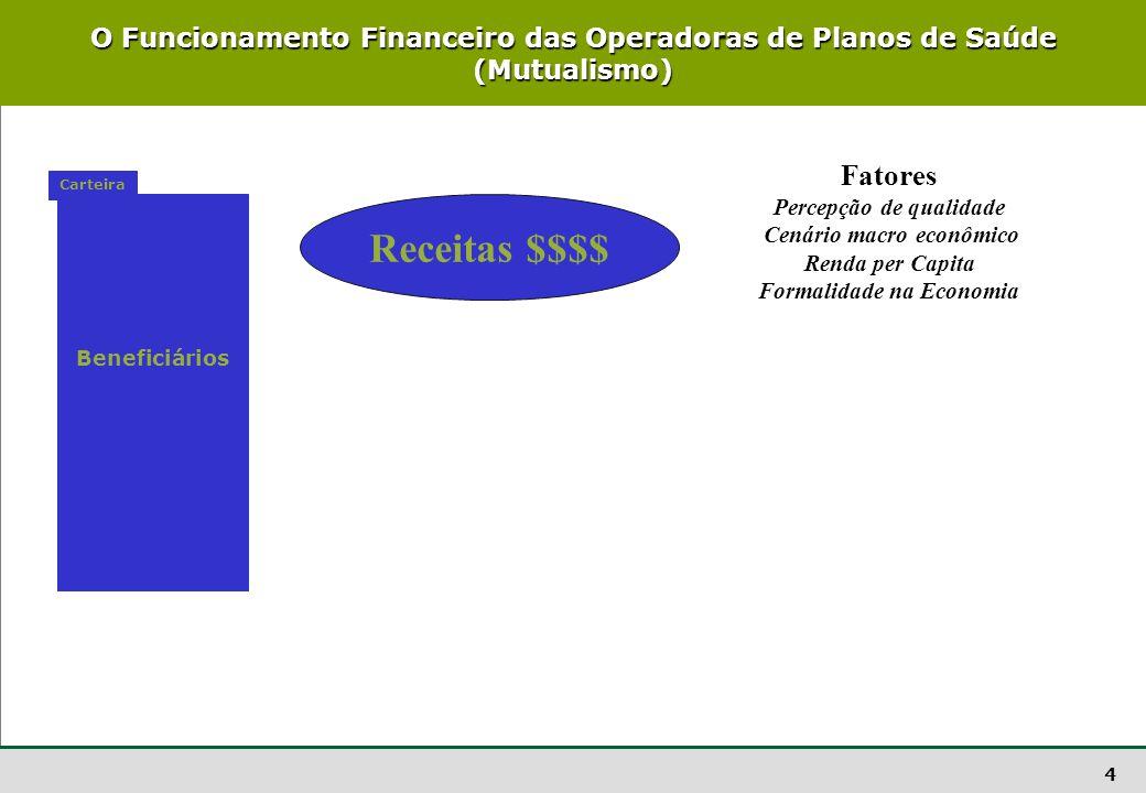 Percepção de qualidade Cenário macro econômico Formalidade na Economia