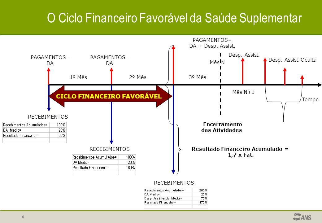 Resultado Financeiro Acumulado =