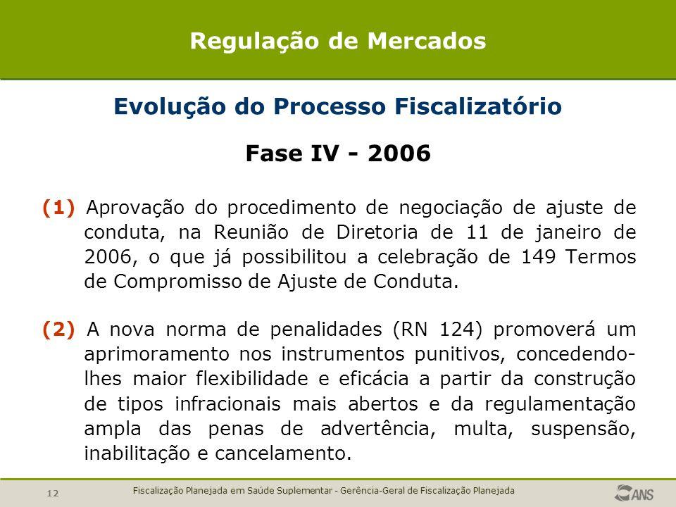 Evolução do Processo Fiscalizatório
